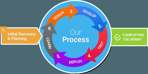Agile-Process-3